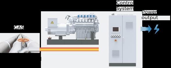 PowerLink Gas Generator